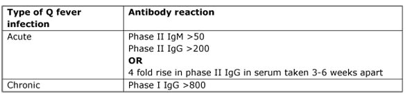 Q fever antibody reaction