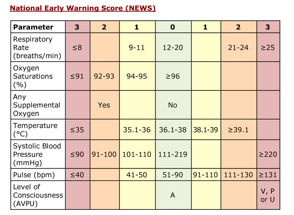 NEWS National Early Warning Score Covid-19
